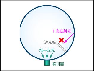 積分球を用いたビームパワー測定