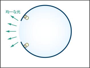 積分球を用いた均一標準光源
