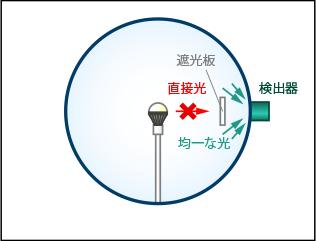 積分球を用いた全光束測定