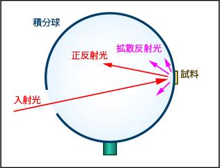積分球を用いた反射率測定