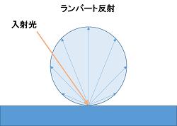 完全拡散反射(ランバート反射) 光度表示