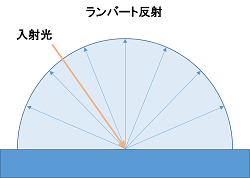 完全拡散反射(ランバート反射) 輝度表示