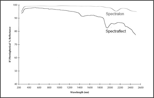 スペクトラロンとスペクトラフレクトの分光反射特性データの例