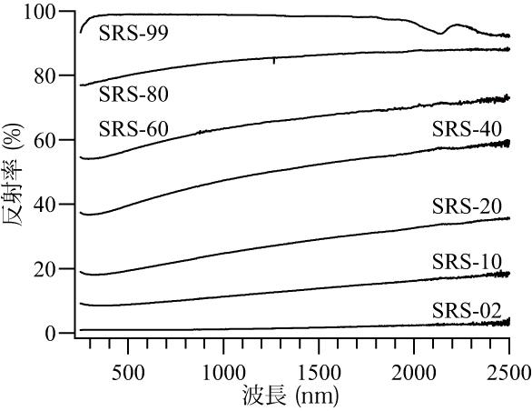 スペクトラロン反射標準セットの分光反射特性データの例