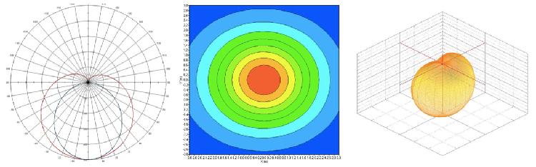 配光測定結果のグラフ例