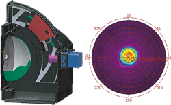 ドーム状のスクリーンイメージング光度計を利用した光度分布測定