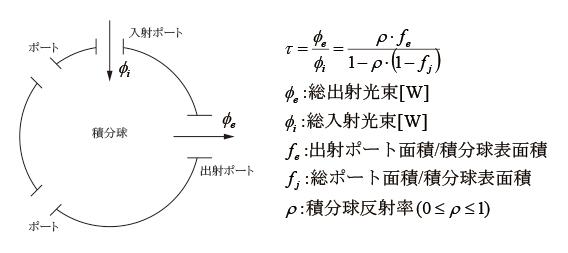 積分球のスループット