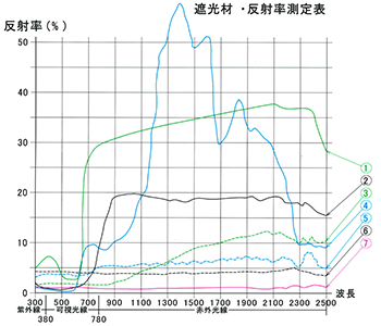 スーパーブラックIRと他の遮光材の反射率特性